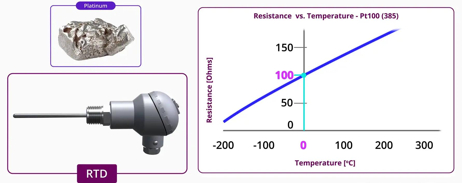 Đặc tính Platium