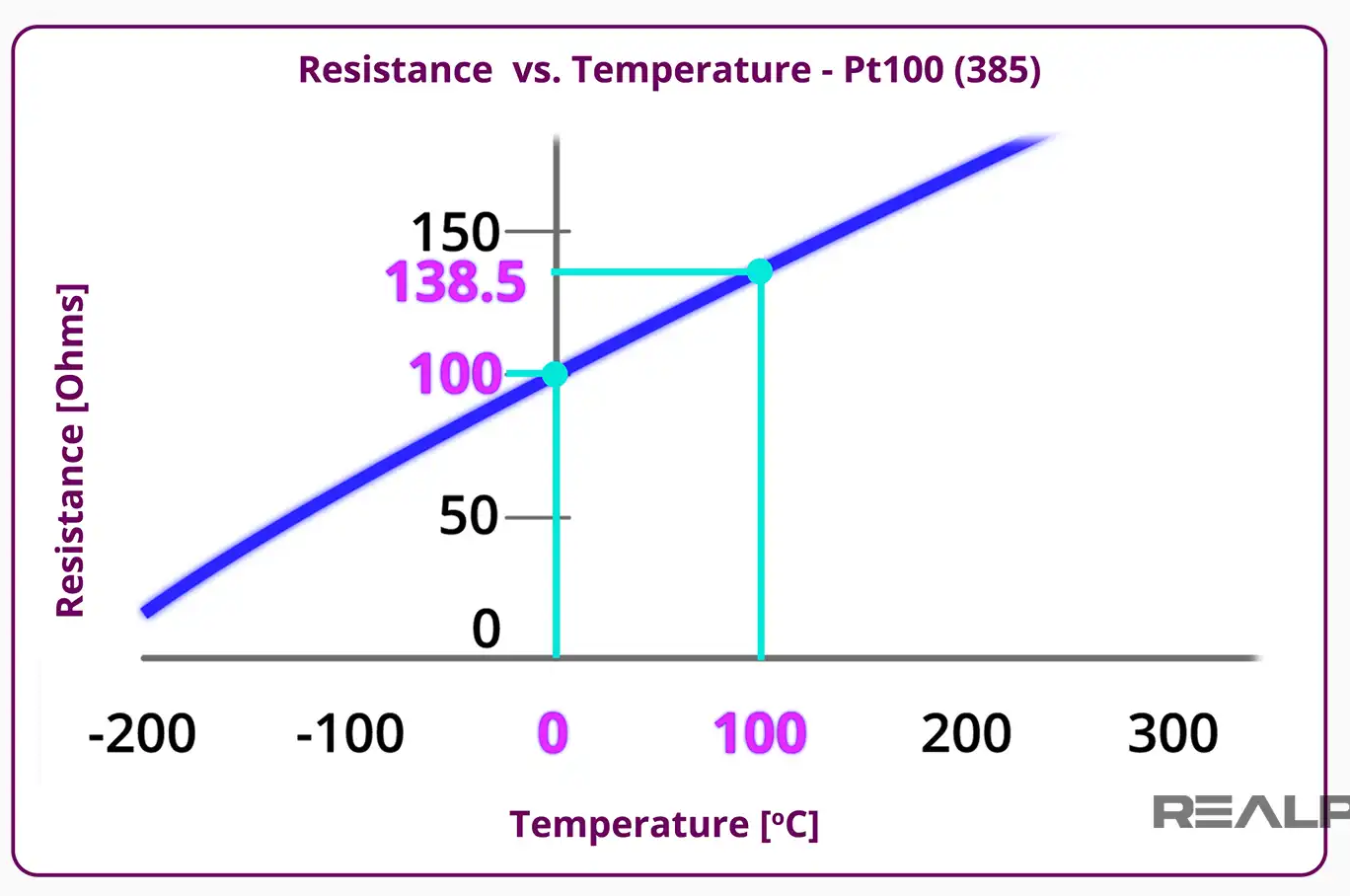 Nhiệt độ hoạt động của Platium
